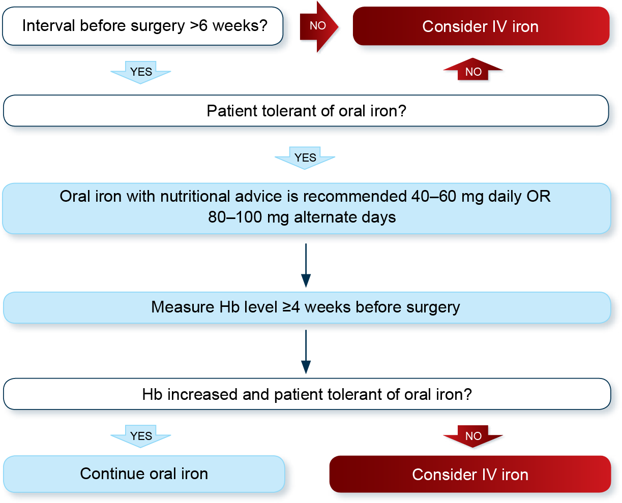 Flowchart depicting course of deciding to administer IV iron to a patient or continue with oral iron